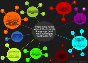 Interesting-facts-about-the-English-language